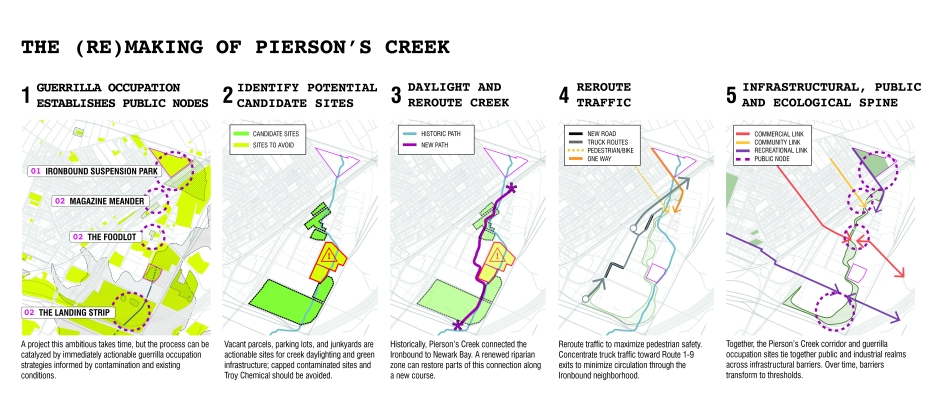 (Re)Making Pierson's Creek